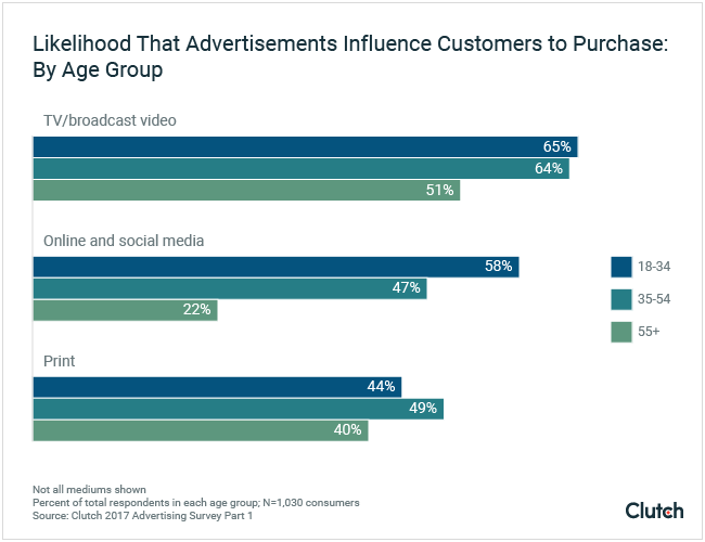 Likelihood that ads influence consumers to purchase: by generation