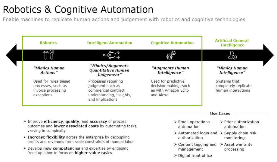 Robotics & Cognitive Automation Deloitte Report