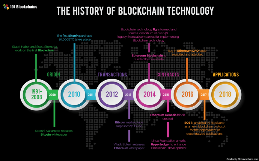 Blockchain got its start in 1991 and was officially developed in 2009.