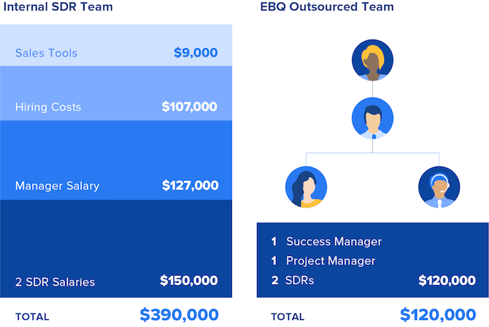 Cost of building a lead generation team
