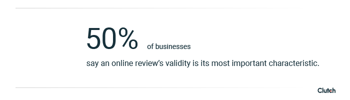 50% of B2B buyers consider validity the most important characteristic of an online review