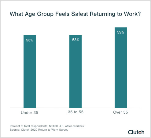 Older employees feel safest returning to work