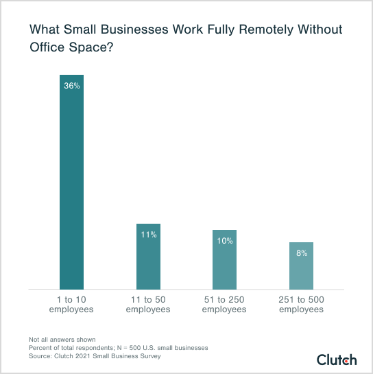 what small businesses work fully remotely without office space?