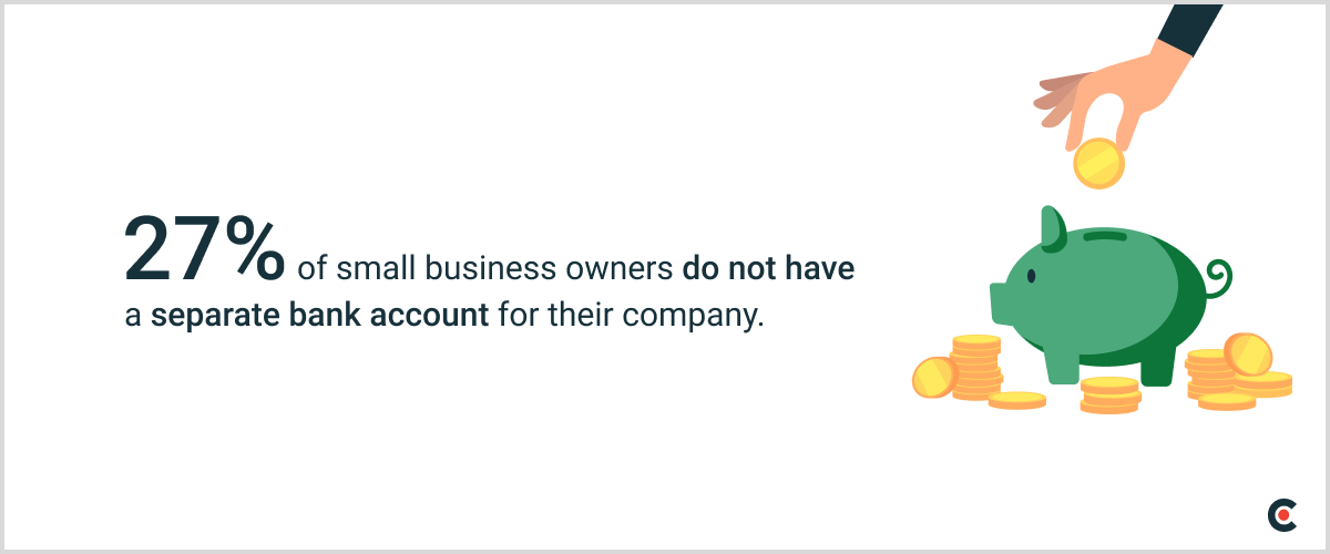27% of small business owners do not have a separate bank account for their company