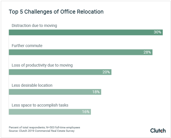 Top 5 challenges of office relocation