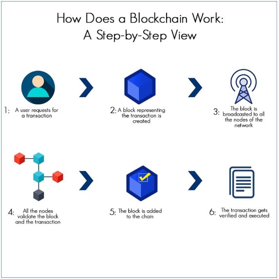 How does a blockchain work? 1) a user requests a transaction 2) a block representing the transaction is created 3) the block is broadcasted to the nodes of a network 4) the nodes validate the block and transaction 5) the block is added to the chain 6) the transaction is executed once verified