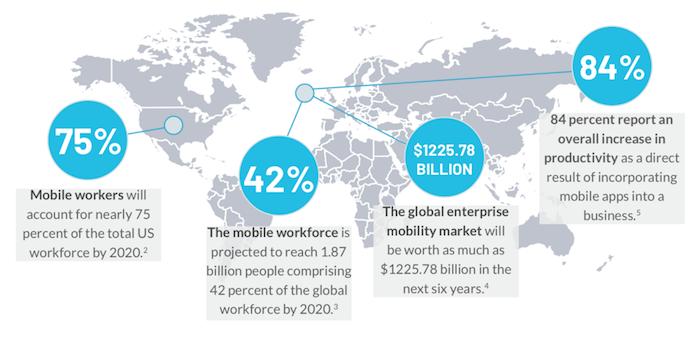 2020 Enterprise Mobility Trends Report