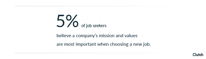 5% of job seekers value a company's mission above other factors.