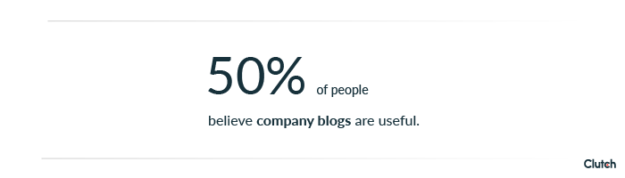 50 percent of people believe company blogs are extremely or somewhat useful
