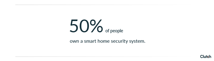 50% of people own a smart home security system