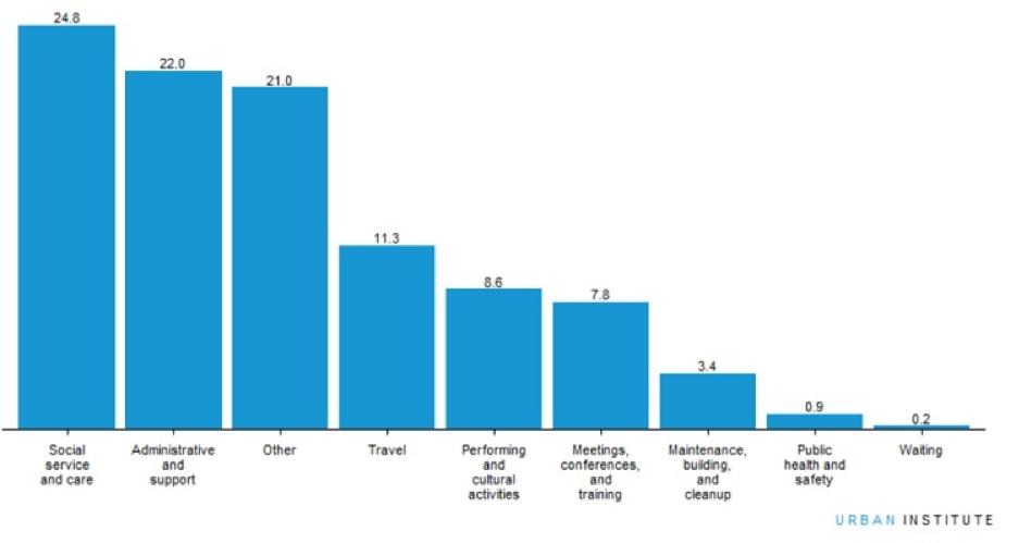 People volunteered an average of 8.8 hours per year