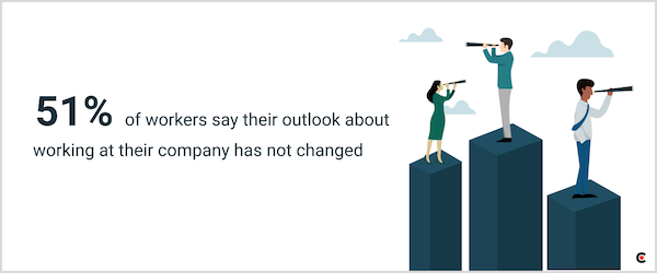 51% of workers say their outlook about working at their company has not changed