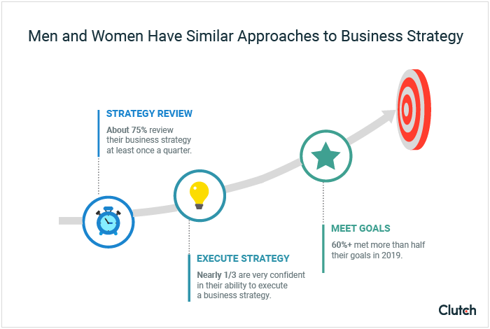About 75% of both men and women review their business strategy monthly. Nearly one-third of both men and women are confident executing on a business plan. More than 60% of both men and women met two-thirds of their annual goals in 2019.
