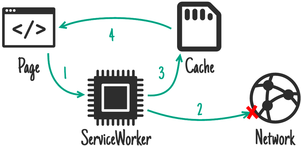 technical elements of pwa