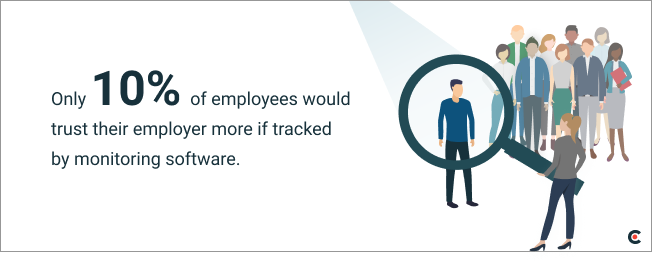 Only 10% of employees believe employee monitoring software would increase trust in their company
