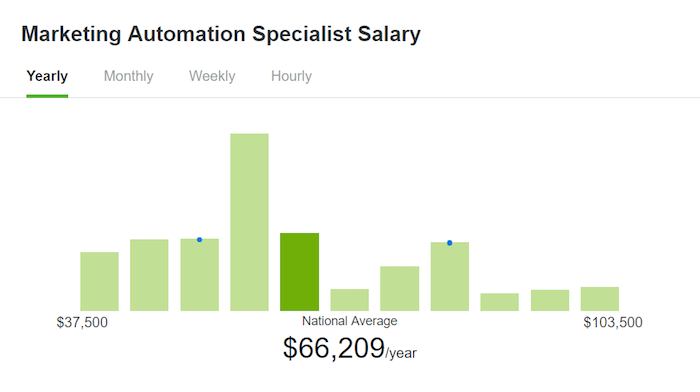 Marketing automation specialist salary