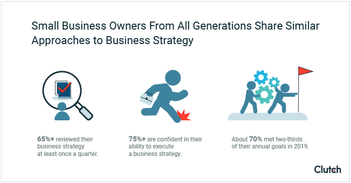 Small business owners from all generations reported similarities in their approach to business strategy: more than 65% review their strategy documents at least quarterly, more than 75% are confident in their ability to execute, and about 70% met two-thirds of their annual goals in 2019.