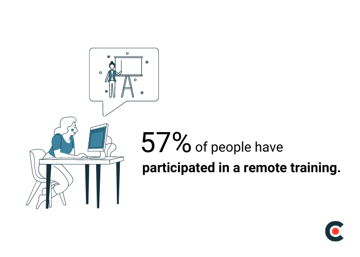 57% of people have participated in a remote training.