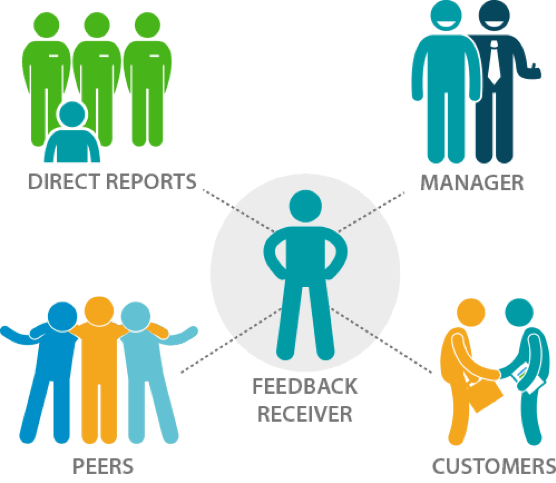 Feedback should come from direct reports, managers, customers, and peers.