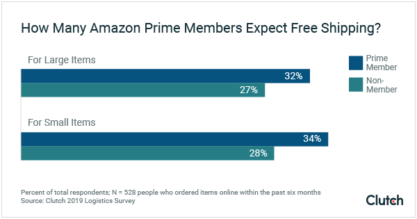 How Many Amazon Prime Members Expect Free Shipping?