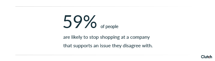 59% of people are likely to stop shopping at a company that supports an issue they disagree with
