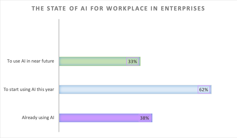 state of ai for workplace enterprises