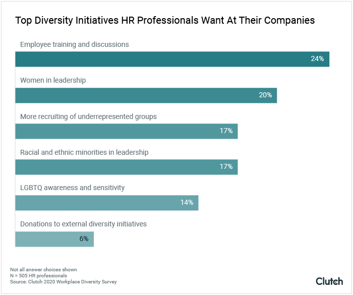 top diversity initiatives HR professionals want at their companies