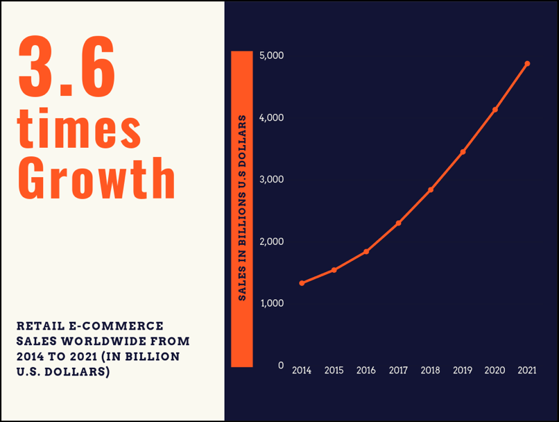 3.6 times growth for retail e-commerce sales