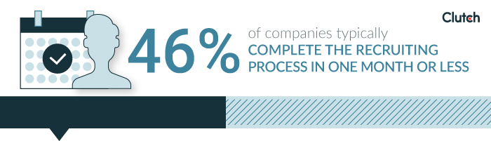 46% of companies spend 1 month or less on their hiring process