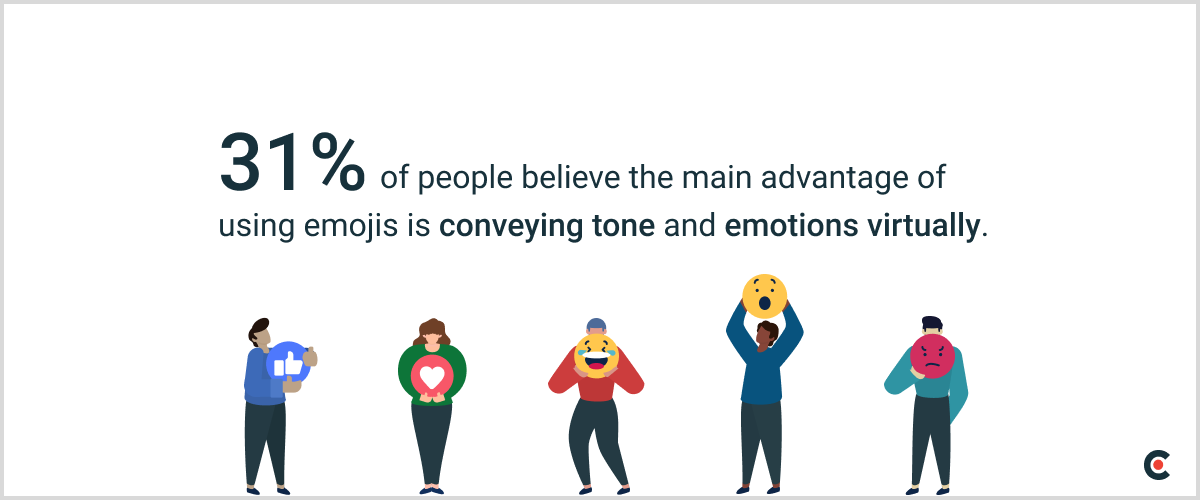 31% of people believe the main advantage of using emojis is conveying tone and emotions virtually.