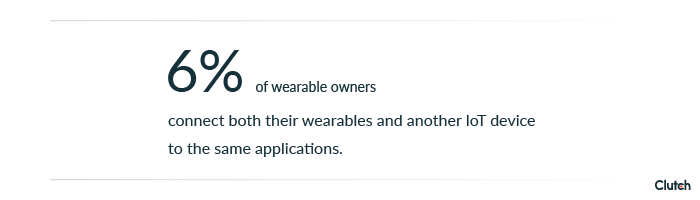 6% of wearable owners connect both their wearables and another IoT device to the same applications