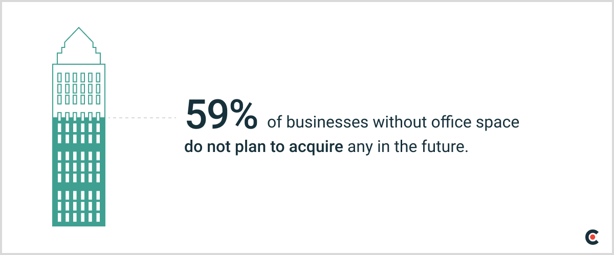 59% of businesses without office space do not plan to acquire any in the future.