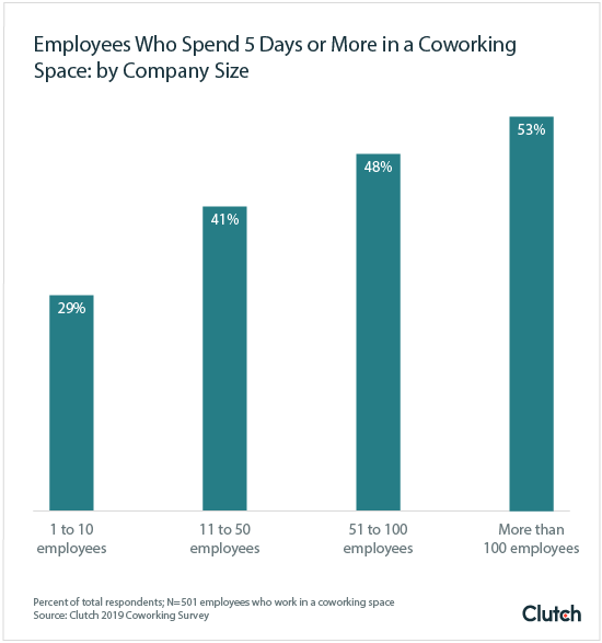 Employees Who Spend 5 Days or More in a Coworking Space: by Company Size