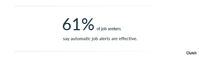 61% of job seekers say automatic job alerts are effective.