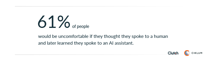 61% of people would be uncomfortable if they thought they spoke to a human and later learned they spoke to an AI assistant.
