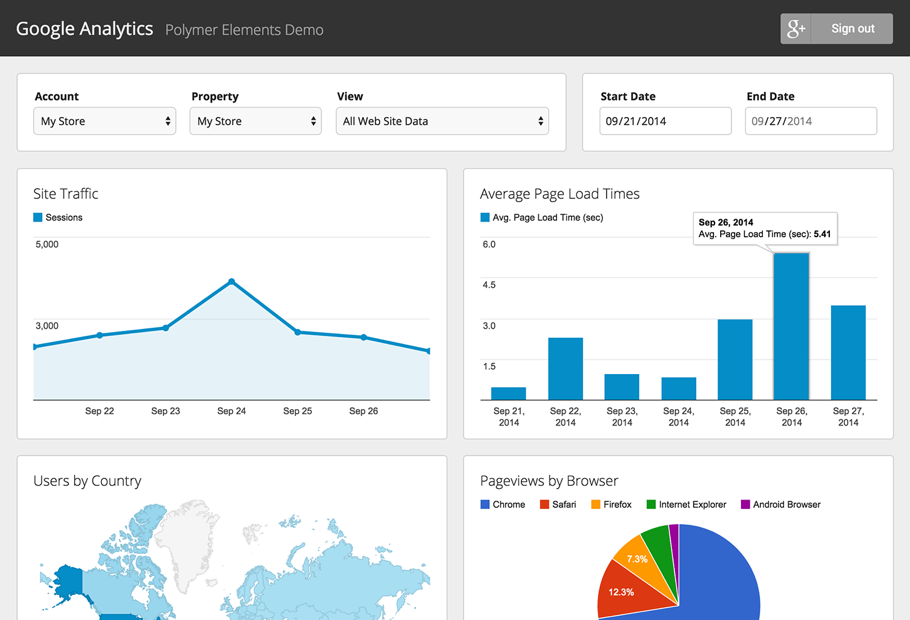 Google Analytics can help businesses keep track of their website's performance.