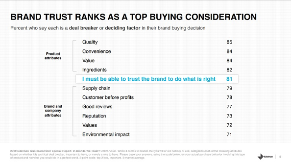 """Graph titled """"brand trust ranks as a top buying consideration."""" The attribute """"I must be able to trust the brand to do what is right"""" is highlighted, 81% of respondents identified this as a deal breaker or deciding factor in their decision process."""