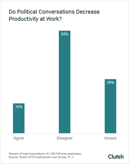 Political Conversations Don't Impact Productivity at Work