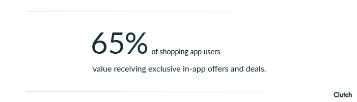 65% of shopping app users value receiving exclusive in-app offers and deals.