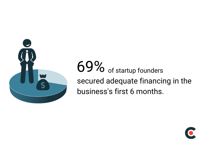 69% of startup founders secured adequate financing in the business's first 6 months.