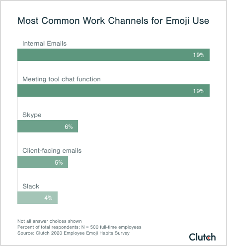 Most Common Work Channels for Emoji Use
