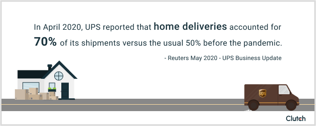 In April 2020, UPS reported that home deliveries accounted for 70% of it shipments rather than the 50% before COVID-19.