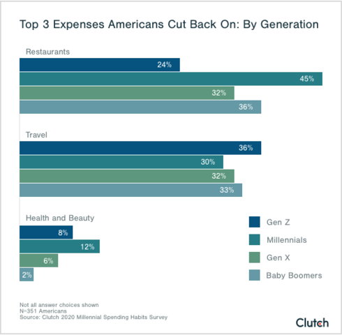 top american expenses generation