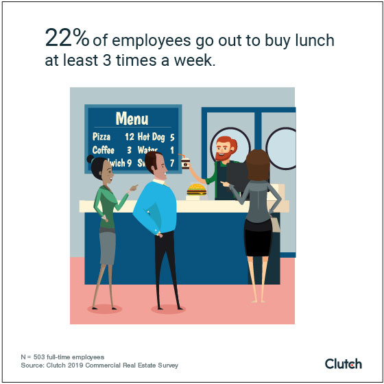 22% of employees go out to buy lunch at least 3 times a week
