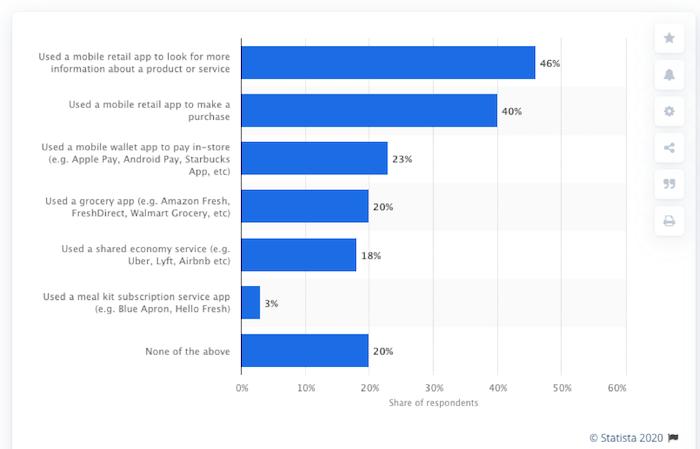 Statista Mobile Optimize Data
