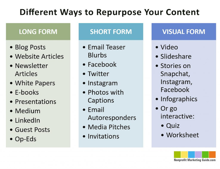 different ways to repurpose your content