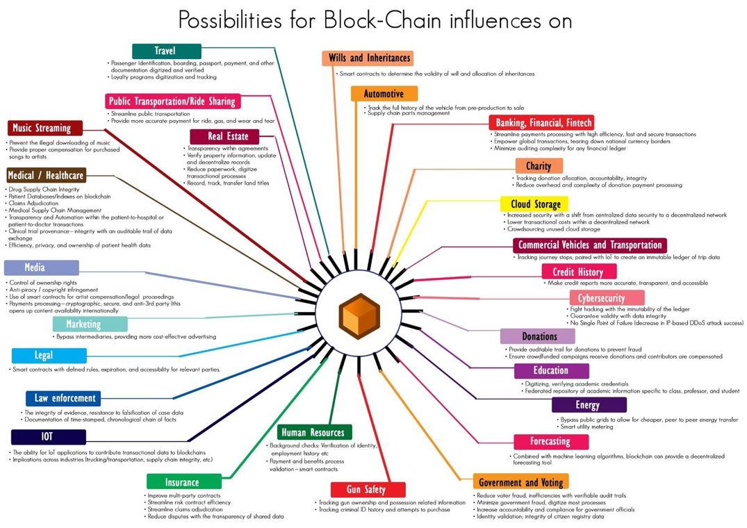 Blockchain can influence other industries such as travel, real estate, energy, forecasting, human resources, media, and legal.
