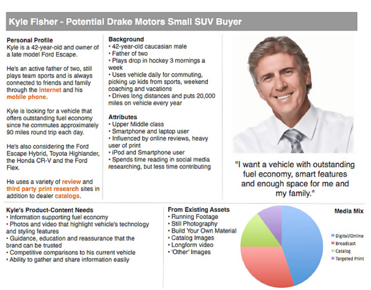 Buyer personas reflect segments of a business's target audience and contain information such as demographics, interests, and possible needs.