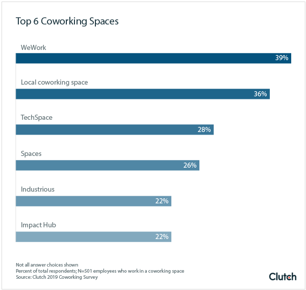 Top 6 Coworking Spaces