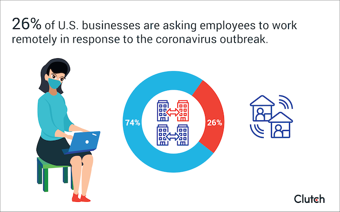 26% of U.S. businesses are asking employees to work remotely in response to the coronavirus outbreak.